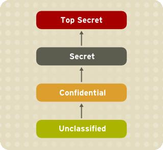 Níveis de confidencialidade da informação.