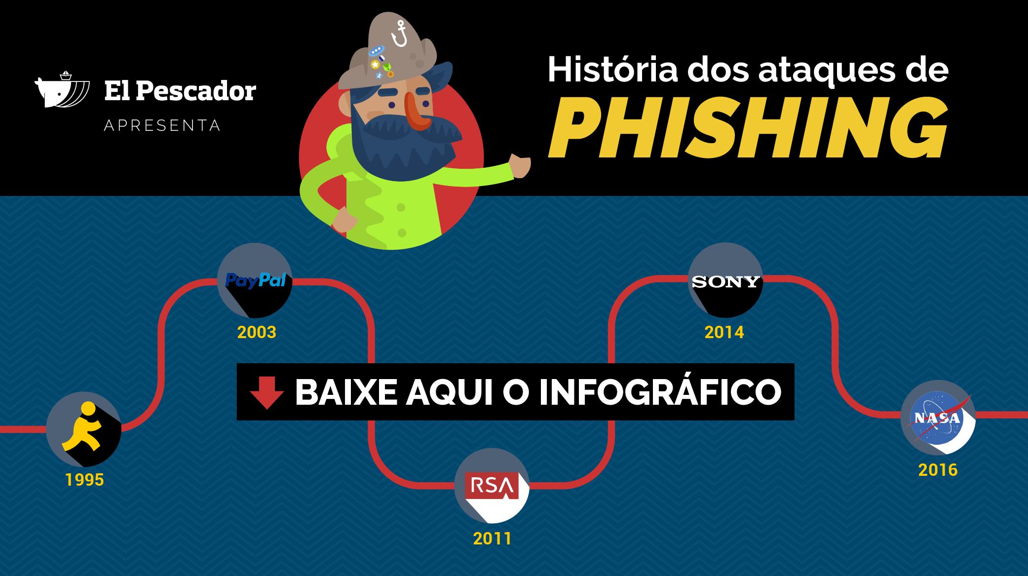 História dos ataques de Phishing