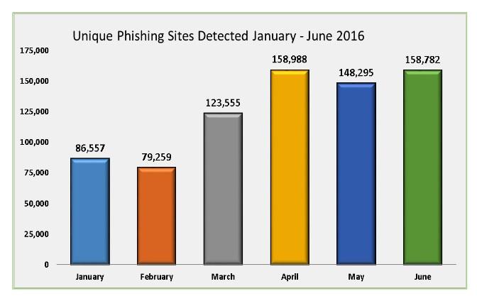 blog-el-pescador-aumento-phishing-02